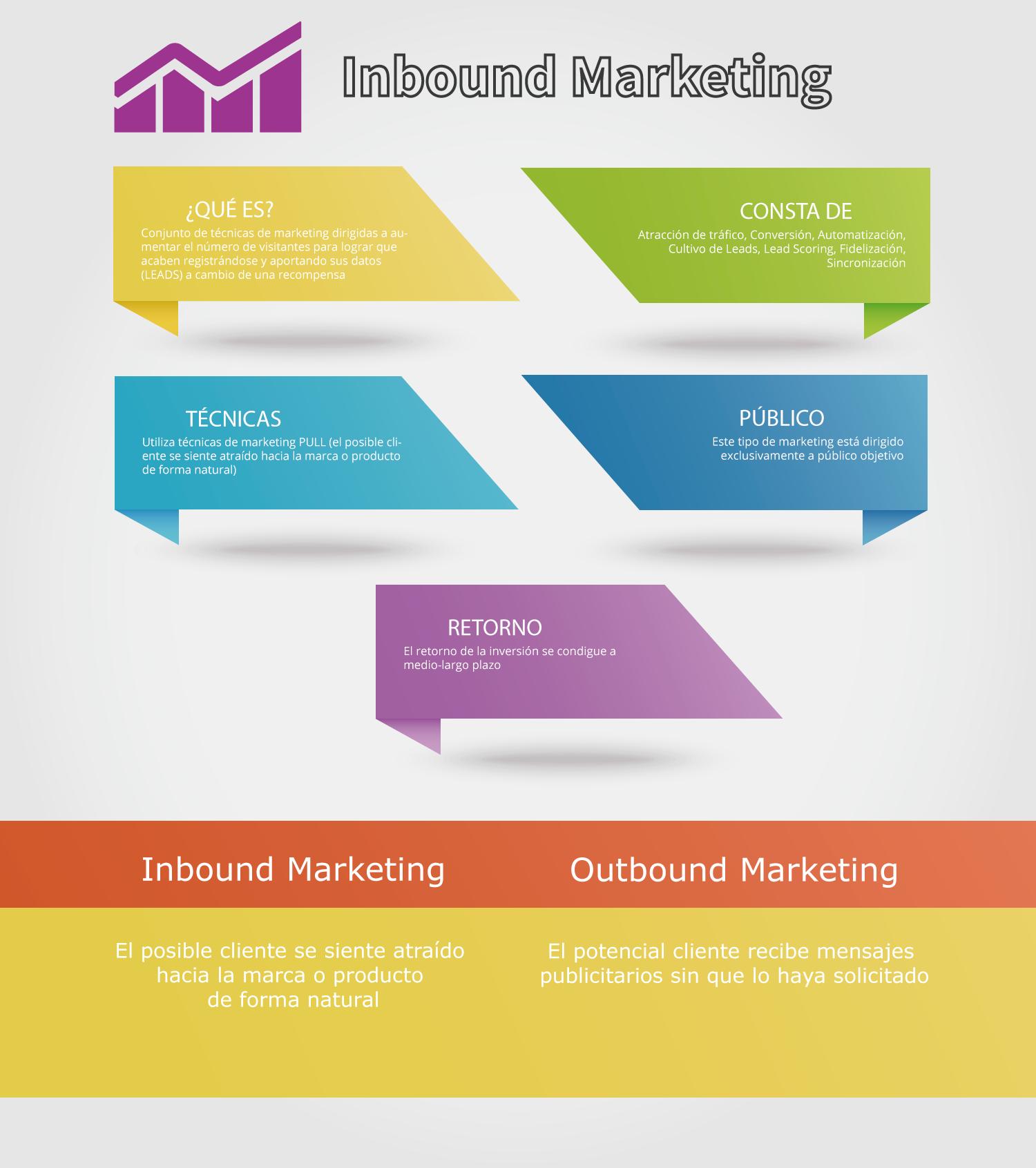 infografia-inbound-marketing2